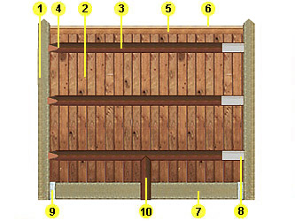 Brown Treated Closeboarded Garden Fence & Concrete Materials